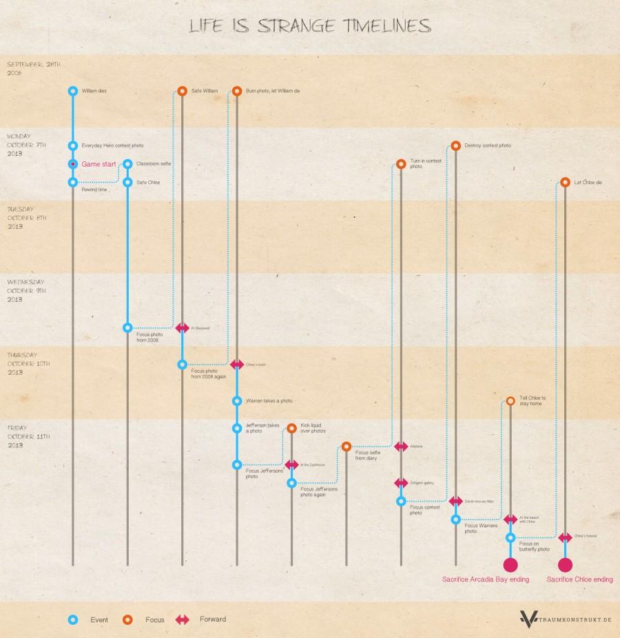 Alle Zeitlinien aus Life is Strange mit hervorgehobenen Schlüsselpunkten der Handlung