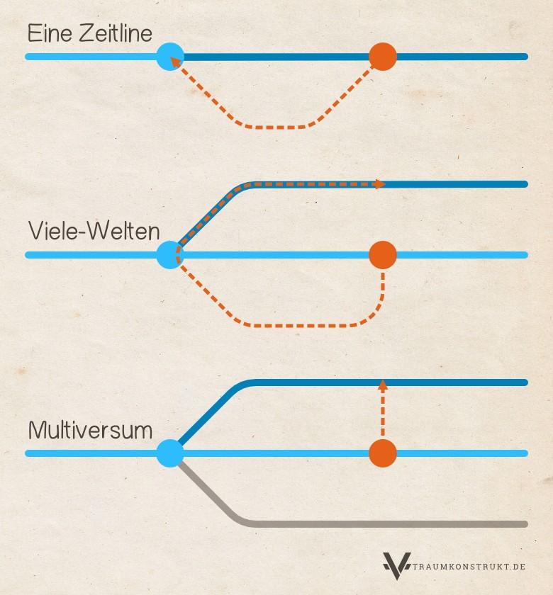 Schaubild der verschiedenen Theorien der Zeitreise